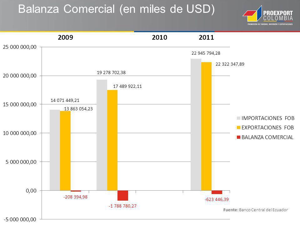 Balanza Comercial (en miles de USD)