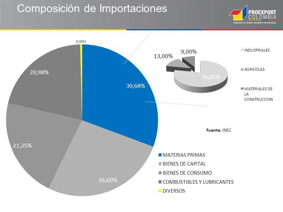 Composición de Importaciones