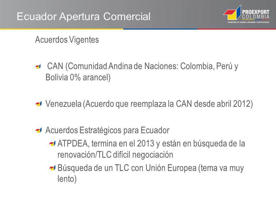 Acuerdos Vigentes CAN (Comunidad Andina de Naciones: Colombia, Perú y Bolivia 0% arancel) Venezuela (Acuerdo que reemplaza la CAN desde abril 2012) Acuerdos Estratégicos para Ecuador ATPDEA, termina en el 2013 y están en búsqueda de la renovación/TLC difícil negociación Búsqueda de un TLC con Unión Europea (tema va muy lento) Ecuador Apertura Comercial