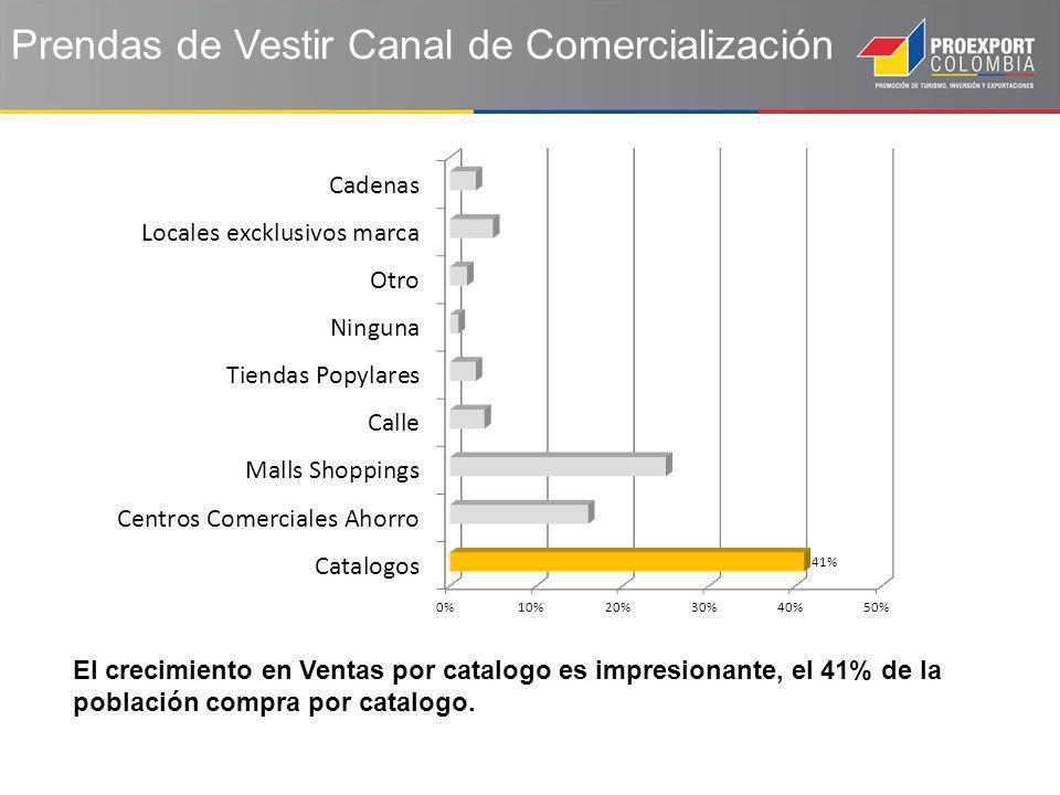 El crecimiento en Ventas por catalogo es impresionante, el 41% de la población compra por catalogo.