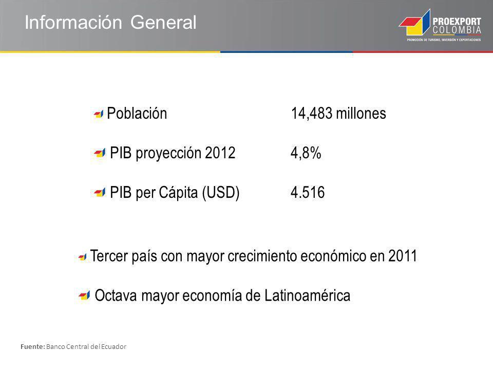 Información General Población14,483 millones PIB proyección 20124,8% PIB per Cápita (USD)4.516 Tercer país con mayor crecimiento económico en 2011 Octava mayor economía de Latinoamérica Fuente: Banco Central del Ecuador