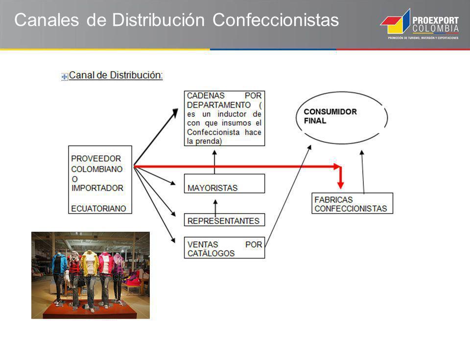 Canales de Distribución Confeccionistas