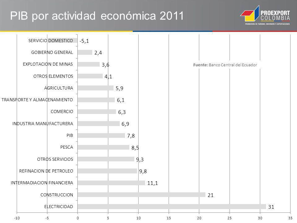 PIB por actividad económica 2011 Fuente: Banco Central del Ecuador