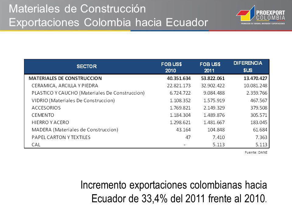 Materiales de Construcción Exportaciones Colombia hacia Ecuador Fuente: DANE Incremento exportaciones colombianas hacia Ecuador de 33,4% del 2011 frente al 2010.