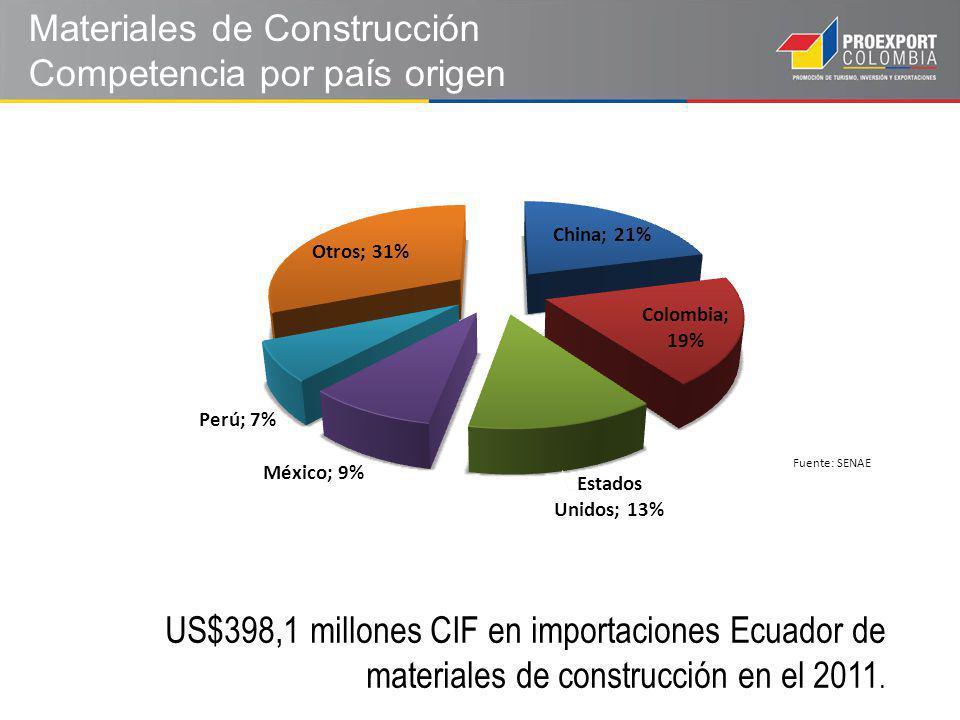 Materiales de Construcción Competencia por país origen Fuente: SENAE US$398,1 millones CIF en importaciones Ecuador de materiales de construcción en el 2011.