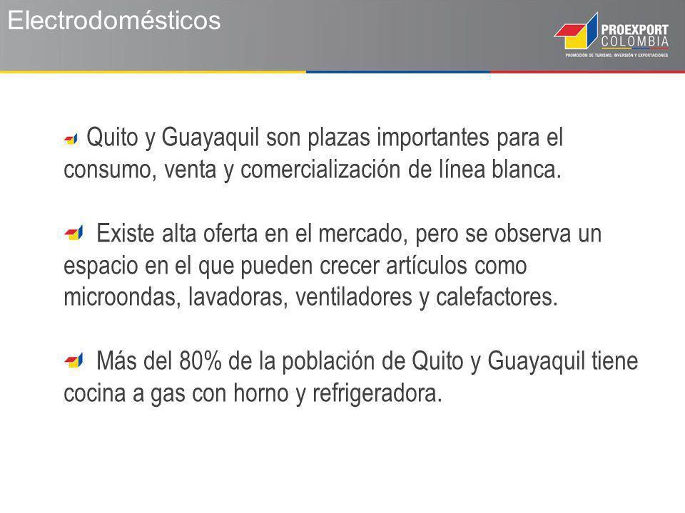 Electrodomésticos Quito y Guayaquil son plazas importantes para el consumo, venta y comercialización de línea blanca.