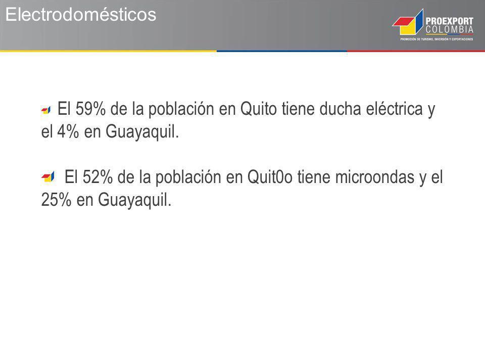 Electrodomésticos El 59% de la población en Quito tiene ducha eléctrica y el 4% en Guayaquil.