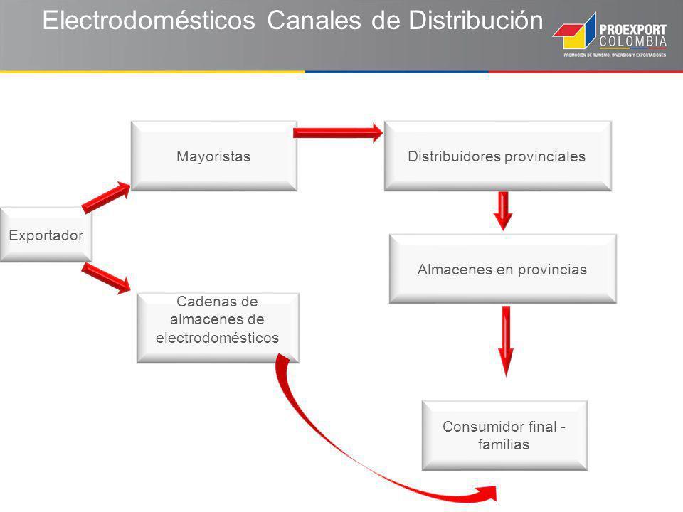Electrodomésticos Canales de Distribución Exportador Mayoristas Cadenas de almacenes de electrodomésticos Almacenes en provincias Distribuidores provinciales Consumidor final - familias