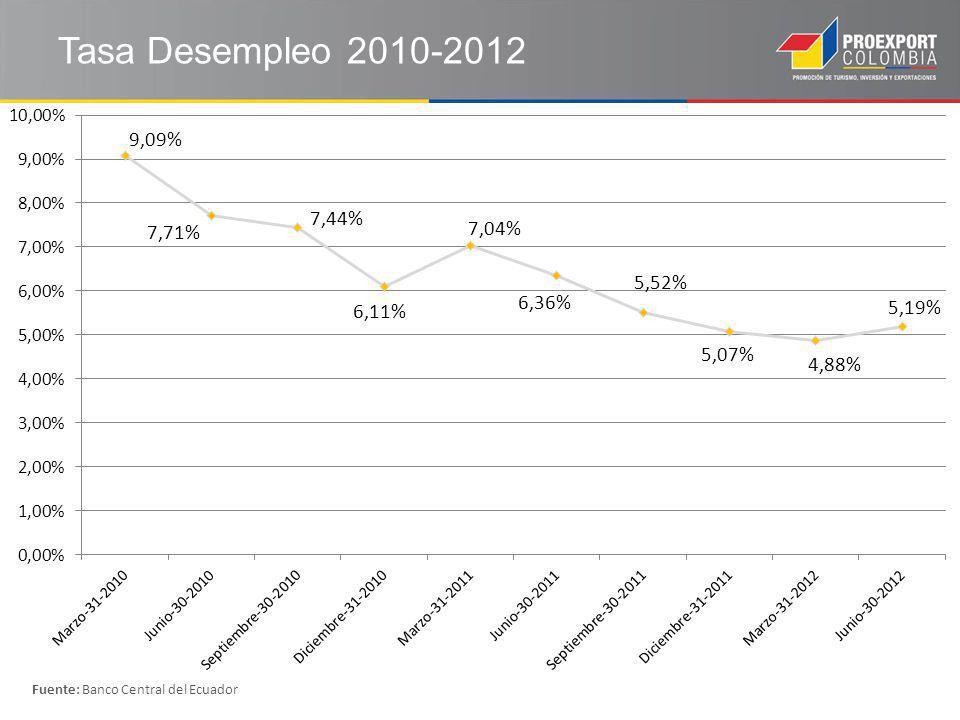 Tasa Desempleo 2010-2012 Fuente: Banco Central del Ecuador