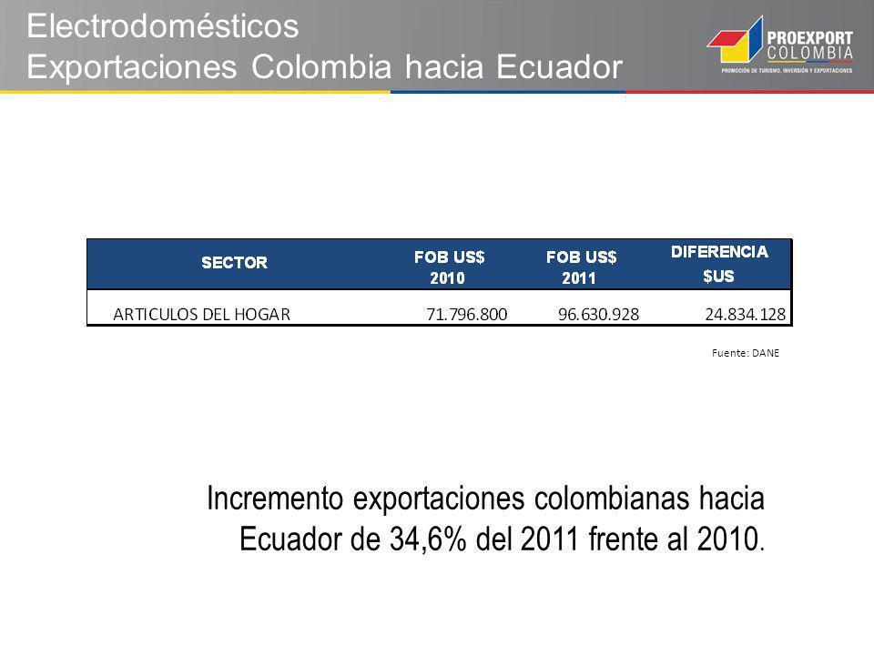 Electrodomésticos Exportaciones Colombia hacia Ecuador Fuente: DANE Incremento exportaciones colombianas hacia Ecuador de 34,6% del 2011 frente al 2010.