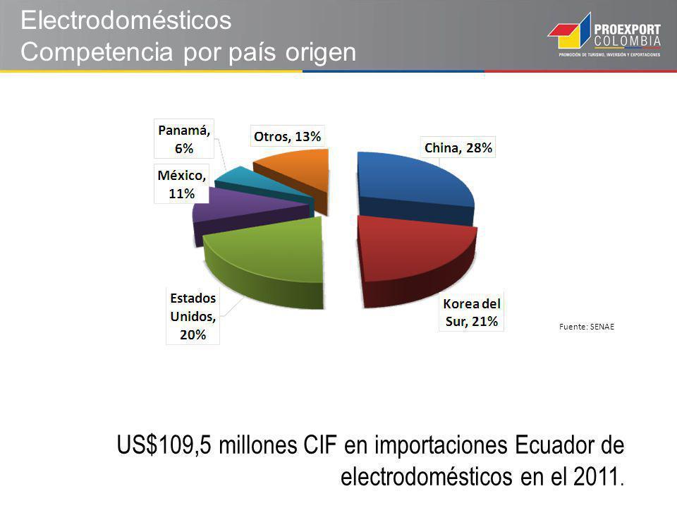 Electrodomésticos Competencia por país origen Fuente: SENAE US$109,5 millones CIF en importaciones Ecuador de electrodomésticos en el 2011.