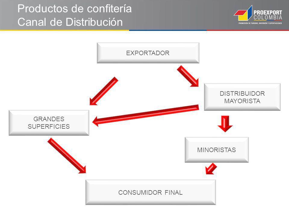 Productos de confitería Canal de Distribución CONSUMIDOR FINAL EXPORTADOR DISTRIBUIDOR MAYORISTA MINORISTAS GRANDES SUPERFICIES
