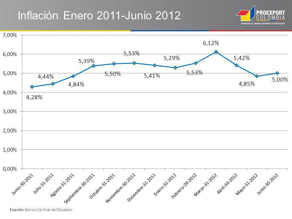 Inflación Enero 2011-Junio 2012 Fuente: Banco Central del Ecuador