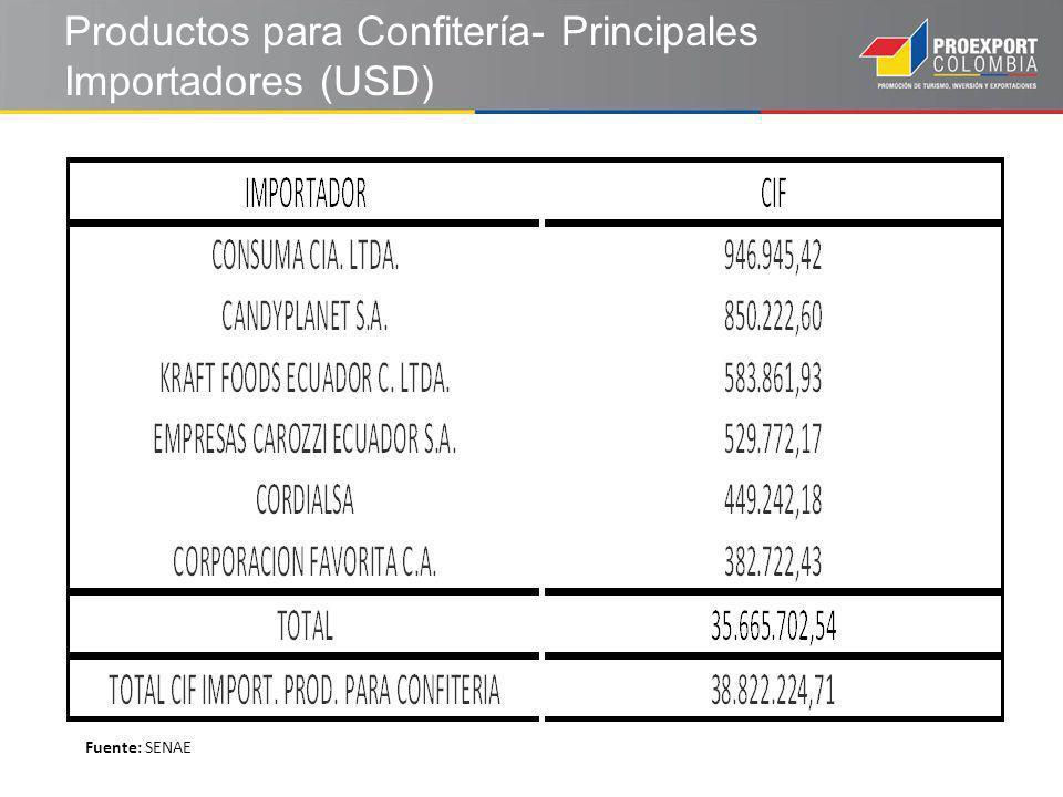 Productos para Confitería- Principales Importadores (USD) Fuente: SENAE