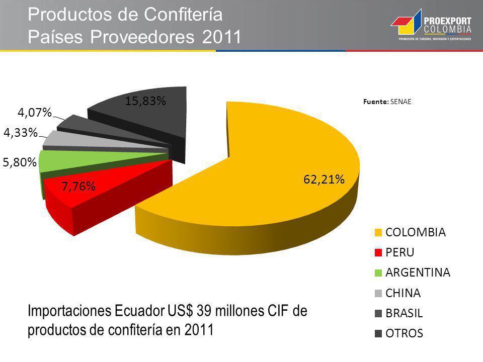 Productos de Confitería Países Proveedores 2011 Fuente: SENAE