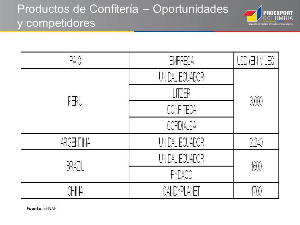 Productos de Confitería – Oportunidades y competidores Fuente: SENAE