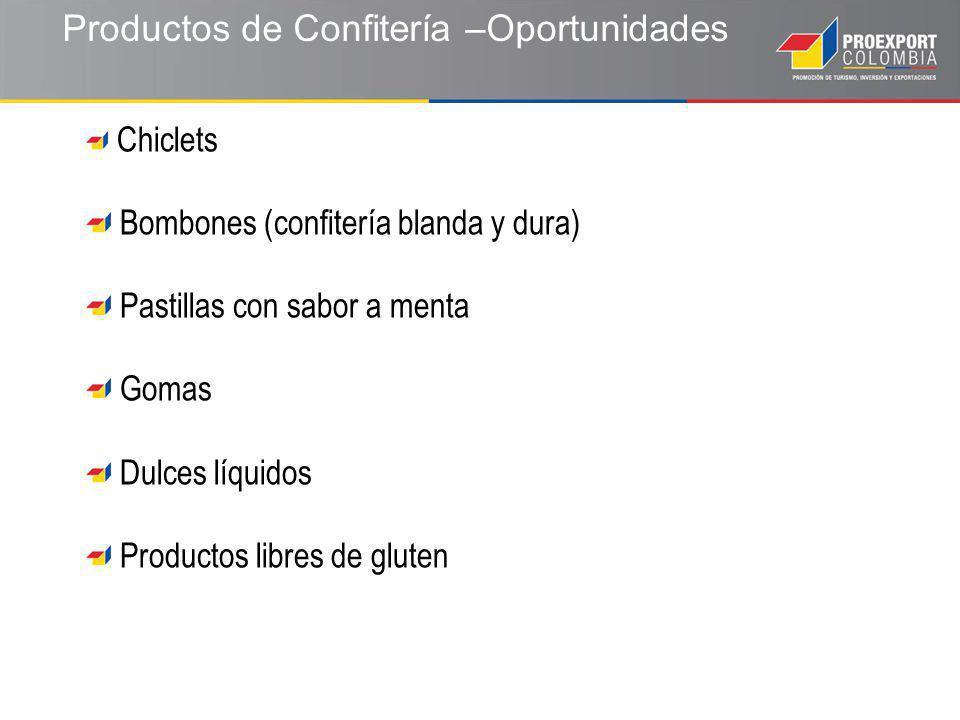 Productos de Confitería –Oportunidades Chiclets Bombones (confitería blanda y dura) Pastillas con sabor a menta Gomas Dulces líquidos Productos libres de gluten