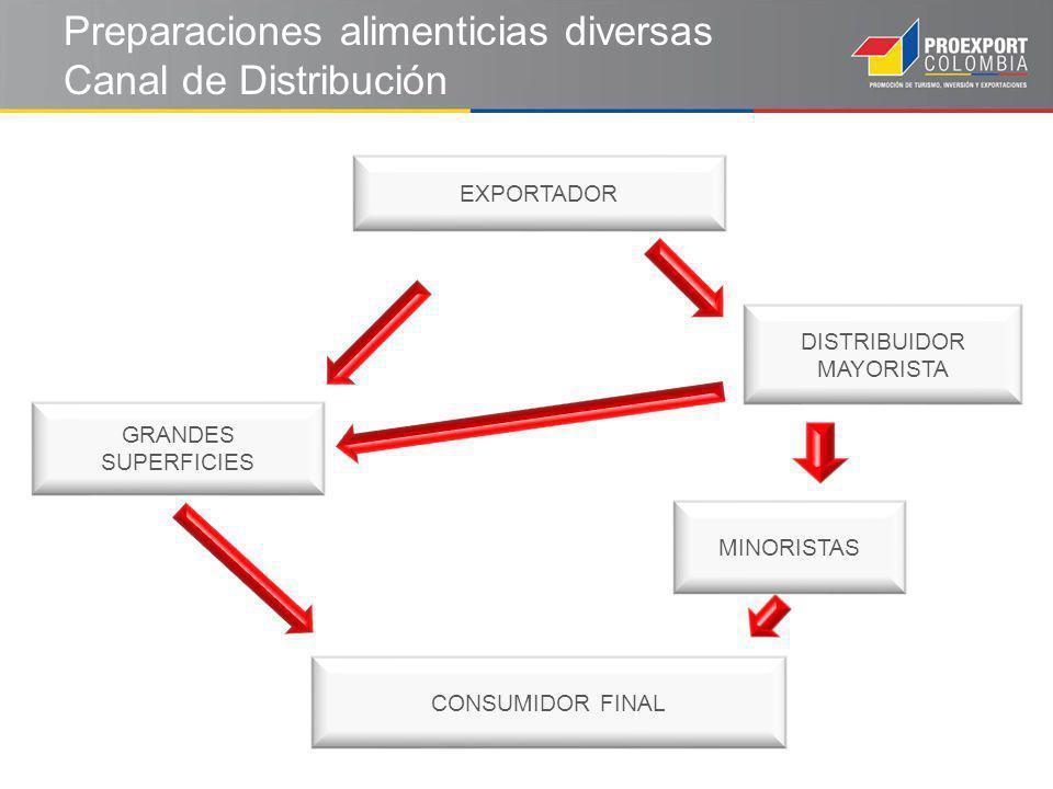 Preparaciones alimenticias diversas Canal de Distribución CONSUMIDOR FINAL EXPORTADOR DISTRIBUIDOR MAYORISTA MINORISTAS GRANDES SUPERFICIES
