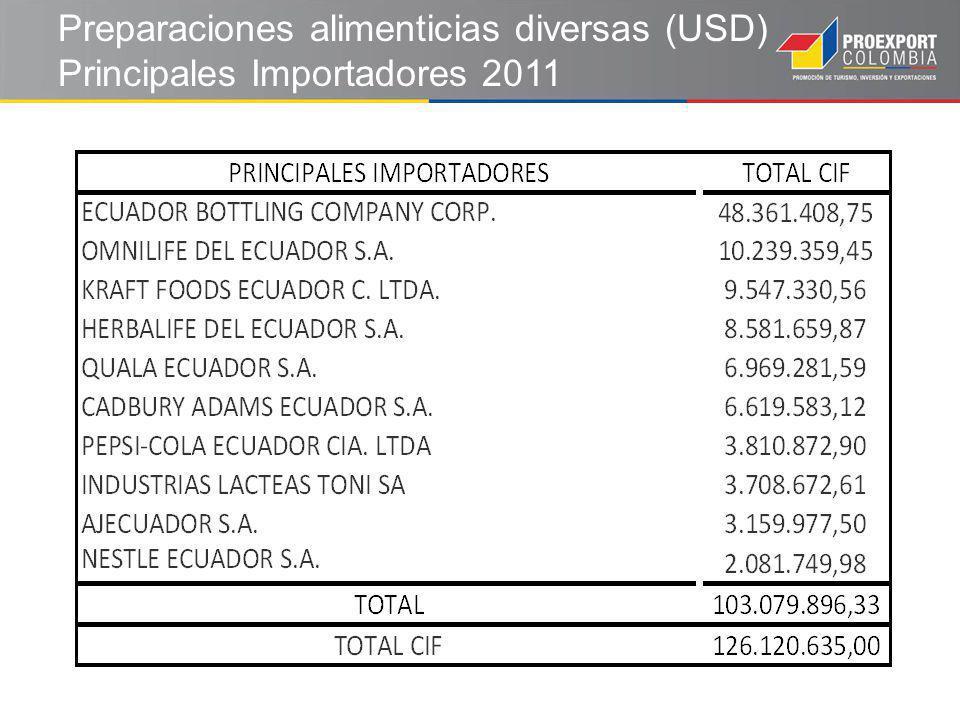 Preparaciones alimenticias diversas (USD) Principales Importadores 2011