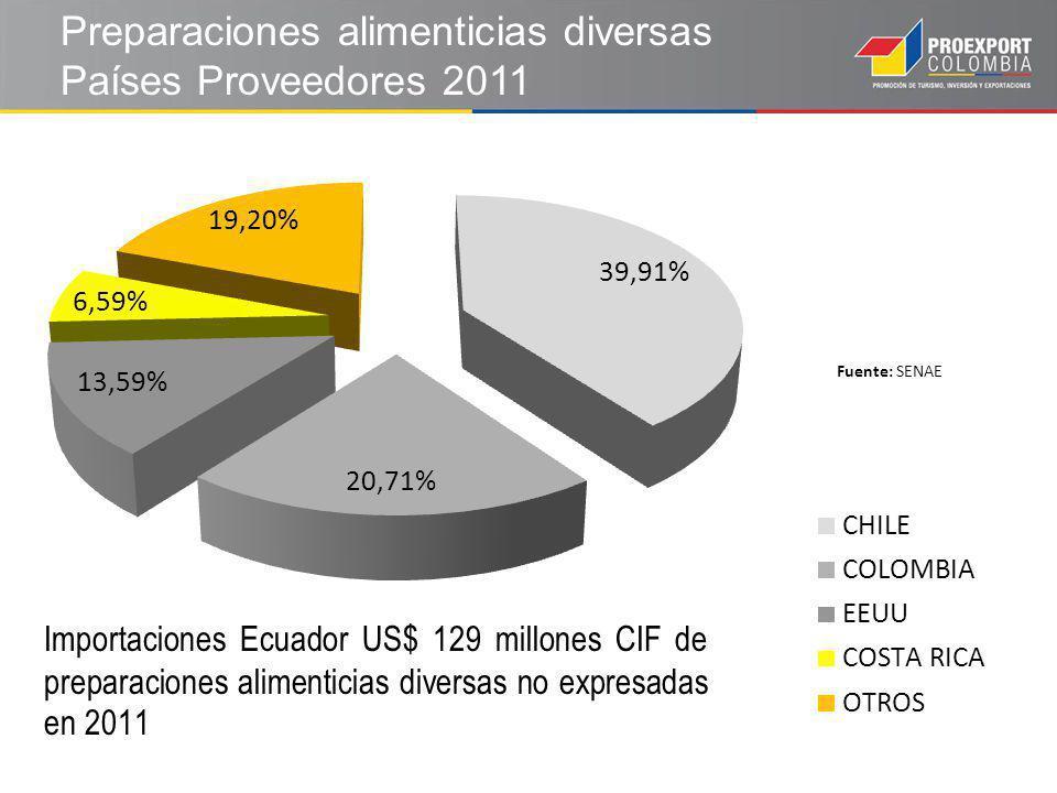 Preparaciones alimenticias diversas Países Proveedores 2011 Fuente: SENAE