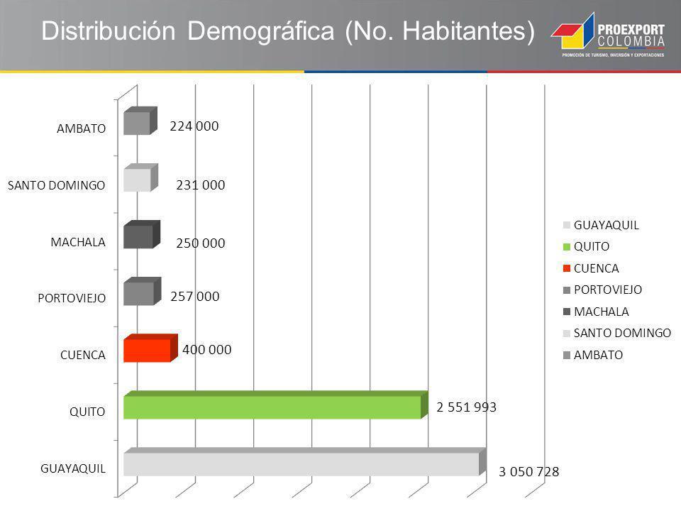 Distribución Demográfica (No. Habitantes)