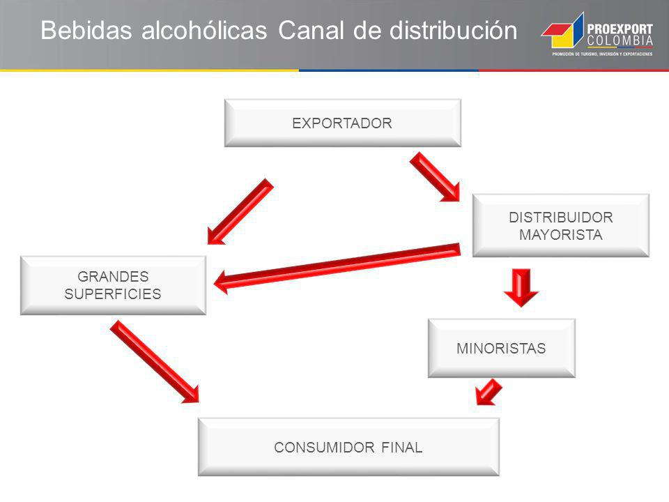 Bebidas alcohólicas Canal de distribución CONSUMIDOR FINAL EXPORTADOR DISTRIBUIDOR MAYORISTA MINORISTAS GRANDES SUPERFICIES
