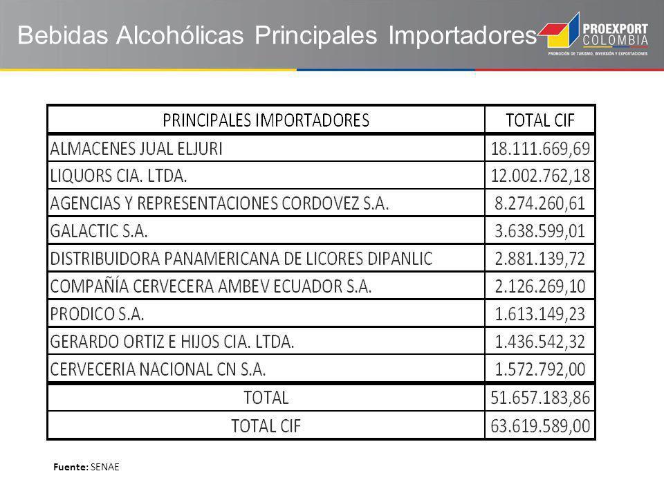 Bebidas Alcohólicas Principales Importadores Fuente: SENAE