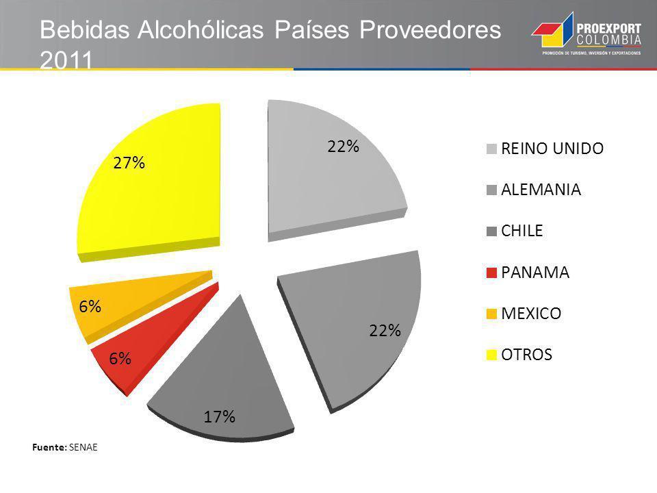 Bebidas Alcohólicas Países Proveedores 2011