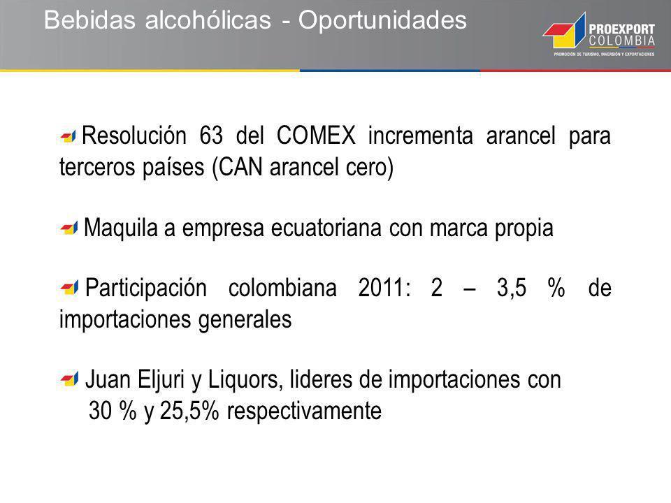 Bebidas alcohólicas - Oportunidades Resolución 63 del COMEX incrementa arancel para terceros países (CAN arancel cero) Maquila a empresa ecuatoriana con marca propia Participación colombiana 2011: 2 – 3,5 % de importaciones generales Juan Eljuri y Liquors, lideres de importaciones con 30 % y 25,5% respectivamente