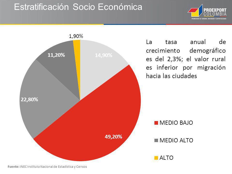Estratificación Socio Económica Fuente: INEC Instituto Nacional de Estadística y Censos