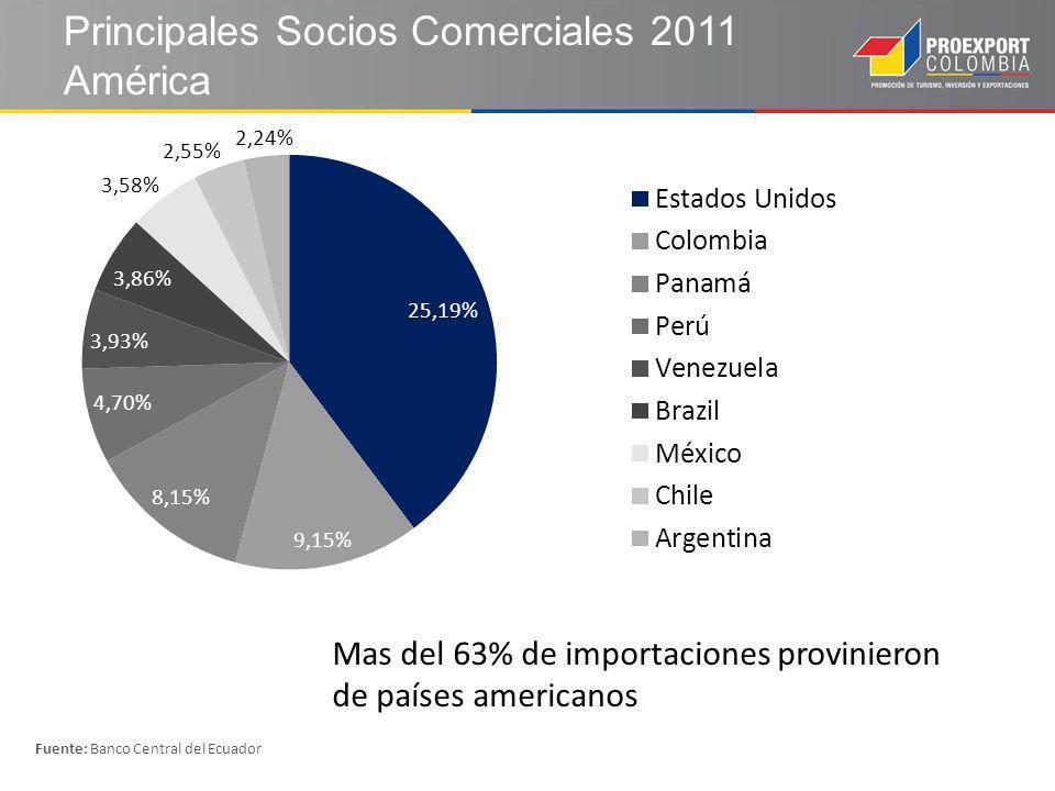 Principales Socios Comerciales 2011 América Fuente: Banco Central del Ecuador Mas del 63% de importaciones provinieron de países americanos