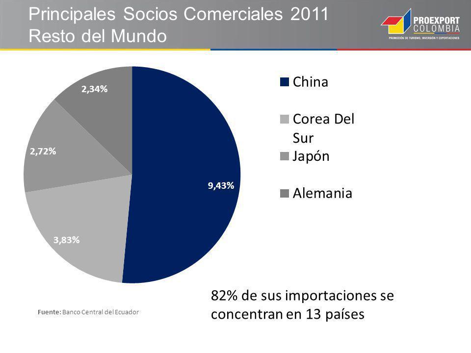 Principales Socios Comerciales 2011 Resto del Mundo Fuente: Banco Central del Ecuador 82% de sus importaciones se concentran en 13 países