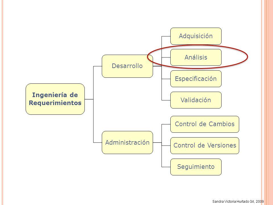 Sandra Victoria Hurtado Gil, 2009 Ingeniería de Requerimientos Especificación Validación Análisis Adquisición Desarrollo Administración Control de Ver