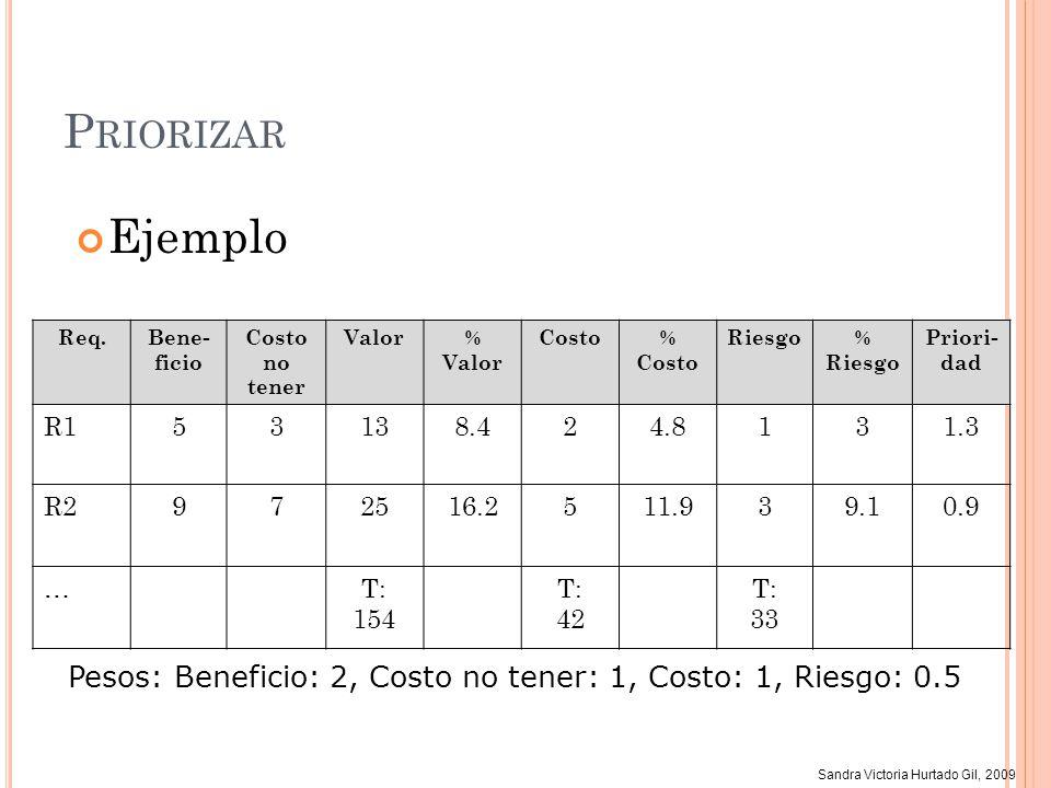 Sandra Victoria Hurtado Gil, 2009 P RIORIZAR Ejemplo Req.Bene- ficio Costo no tener Valor% Valor Costo% Costo Riesgo% Riesgo Priori- dad R153138.424.8