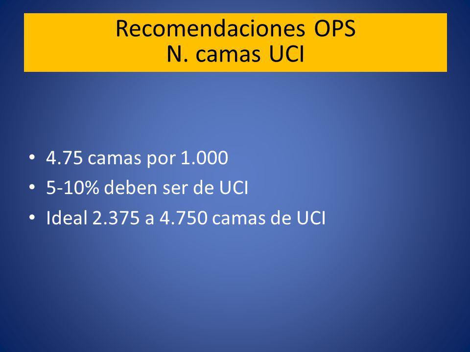 4.75 camas por 1.000 5-10% deben ser de UCI Ideal 2.375 a 4.750 camas de UCI Recomendaciones OPS N.