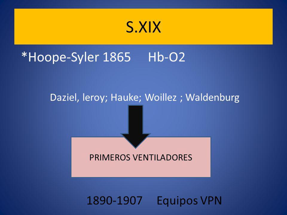 S.XIX PRIMEROS VENTILADORES Daziel, leroy; Hauke; Woillez ; Waldenburg 1890-1907 Equipos VPN *Hoope-Syler 1865 Hb-O2