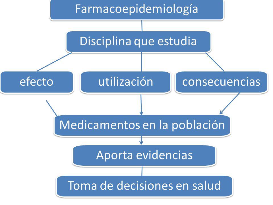 Disciplina que estudia Farmacoepidemiología utilización efecto consecuencias Medicamentos en la población Aporta evidencias Toma de decisiones en salud