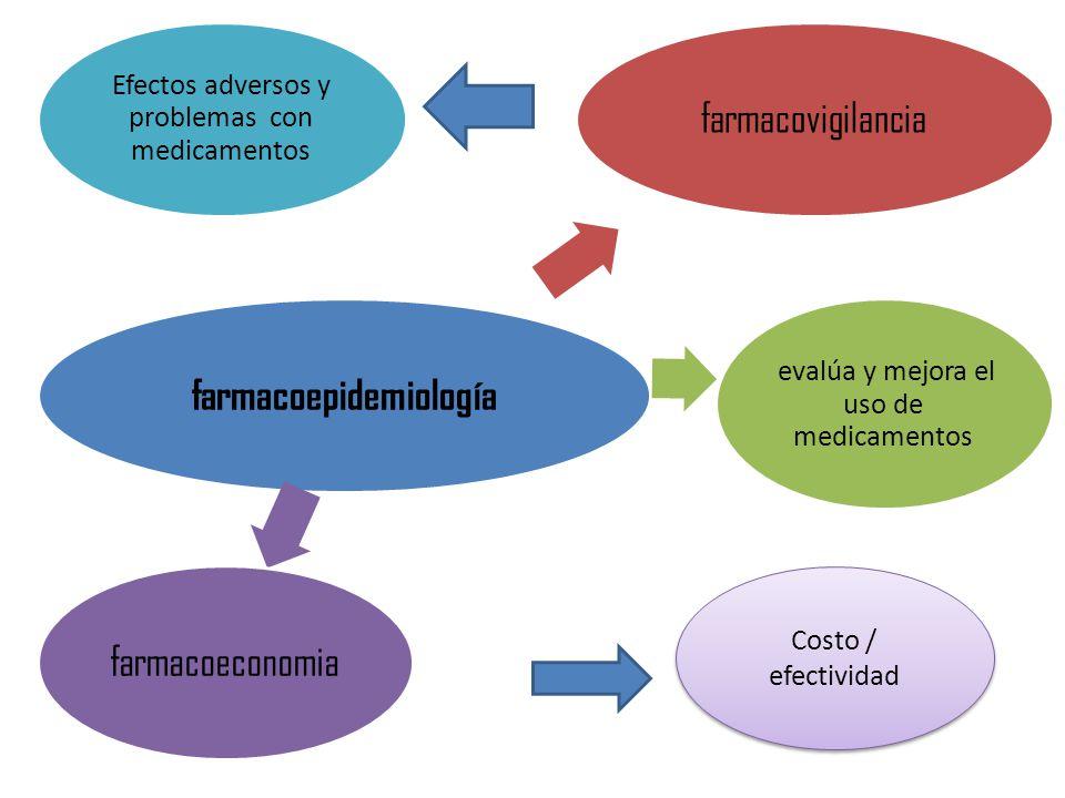 farmacoepidemiología farmacovigilancia evalúa y mejora el uso de medicamentos farmacoeconomia Efectos adversos y problemas con medicamentos Costo / efectividad