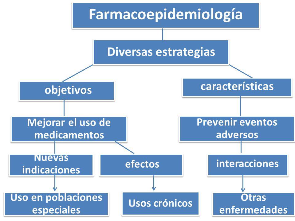 Farmacoepidemiología Diversas estrategias objetivos Mejorar el uso de medicamentos Nuevas indicaciones Uso en poblaciones especiales efectos Usos crónicos características Prevenir eventos adversos interacciones Otras enfermedades