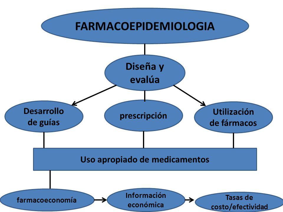 FARMACOEPIDEMIOLOGIA Diseña y evalúa prescripción Utilización de fármacos Uso apropiado de medicamentos Desarrollo de guías farmacoeconomía Tasas de costo/efectividad Información económica