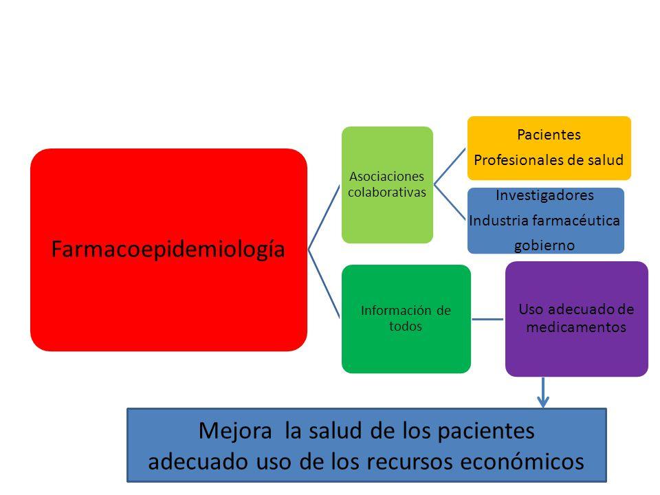 Farmacoepidemiología Asociaciones colaborativas Pacientes Profesionales de salud Investigadores Industria farmacéutica gobierno Información de todos Uso adecuado de medicamentos Mejora la salud de los pacientes adecuado uso de los recursos económicos
