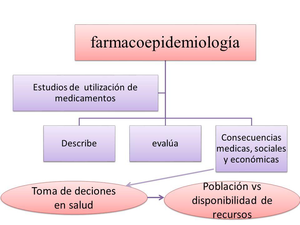 farmacoepidemiología Describeevalúa Consecuencias medicas, sociales y económicas Estudios de utilización de medicamentos Toma de deciones en salud Población vs disponibilidad de recursos