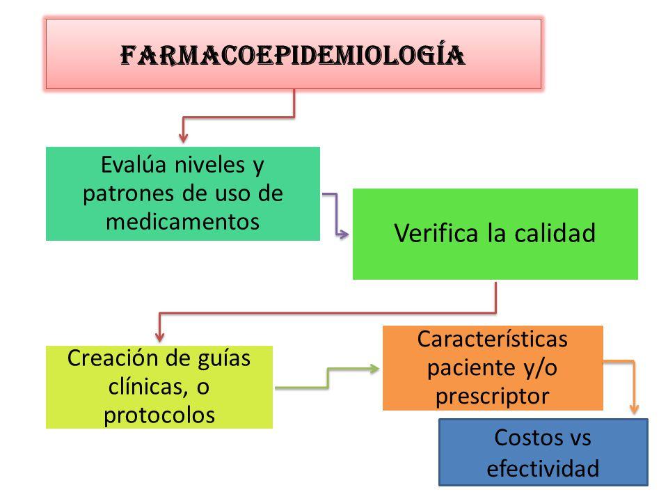 farmacoepidemiología Evalúa niveles y patrones de uso de medicamentos Verifica la calidad Creación de guías clínicas, o protocolos Características paciente y/o prescriptor Costos vs efectividad