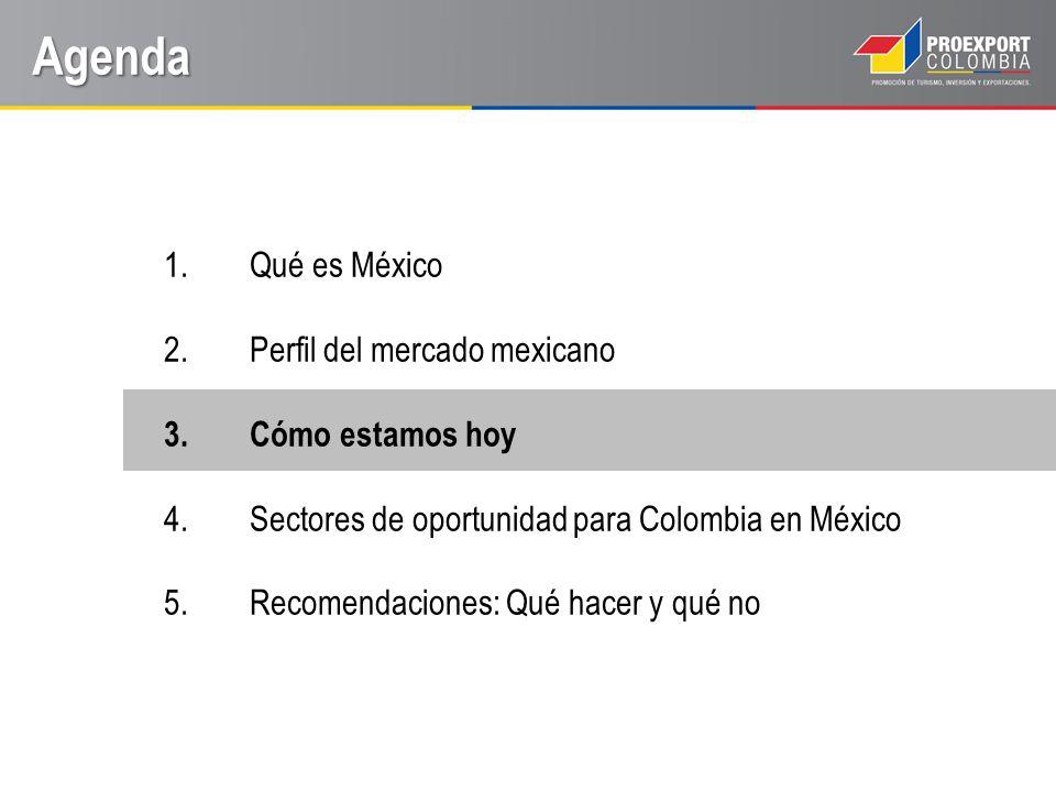 Balanza comercial entre Colombia y México, 2003 – 2011 Cifras en US$ Millones Cómo estamos hoy Fuente: DANE – Cálculos: Proexport 2003 2004 2005 2006 2007 2008 2009 2010 2011