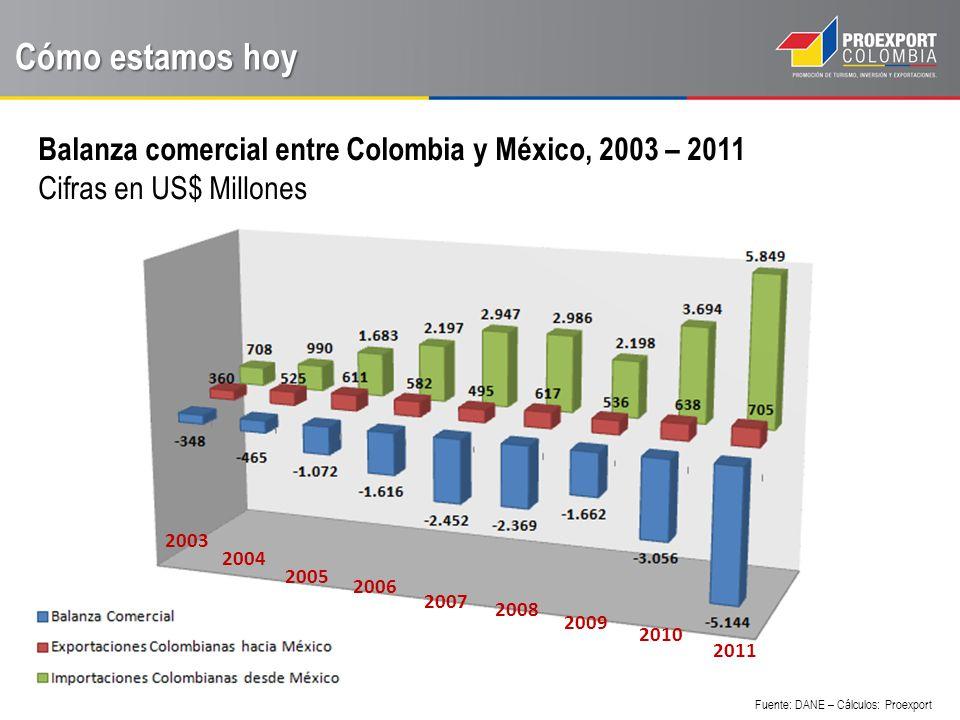 Exportaciones Colombianas a México, 2011 Cómo estamos hoy Fuente: DANE – Cálculos: Proexport Exportaciones No Tradicionales – 85,44% Exportaciones Tradicionales – 14,57% 20102011Crecimiento NO TRADICIONAL495,6602,321,53% TRADICIONAL142,6102,7-27,98% TOTAL638,2705,0 * Valores en Millones de USD