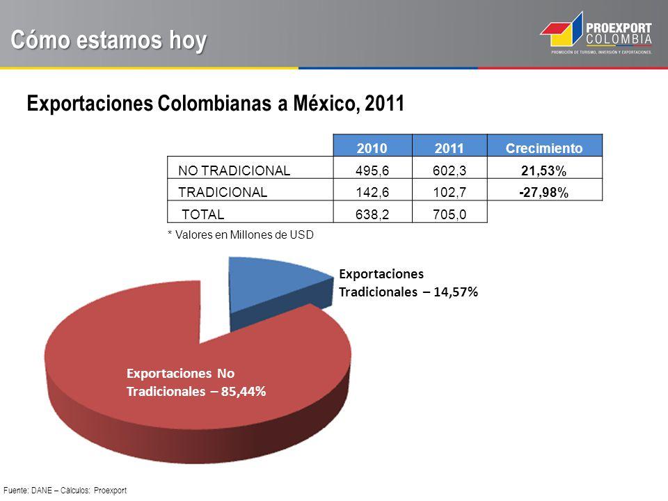 Exportaciones No Tradicionales a México, 2011 Cómo estamos hoy Fuente: DANE – Cálculos: Proexport SECTOR 2011 Agroindustria 82,60 Manufacturas 363,90 Prendas de Vestir 131,80 Servicios y Entretenimiento 23,90 Tradicional 102,60 Total 704,90 * Cifras en Millones de USD Manufacturas 51,62% Prendas 18,7% Agro 11,72% Tradicionales 14,56% Servicios 3,39%