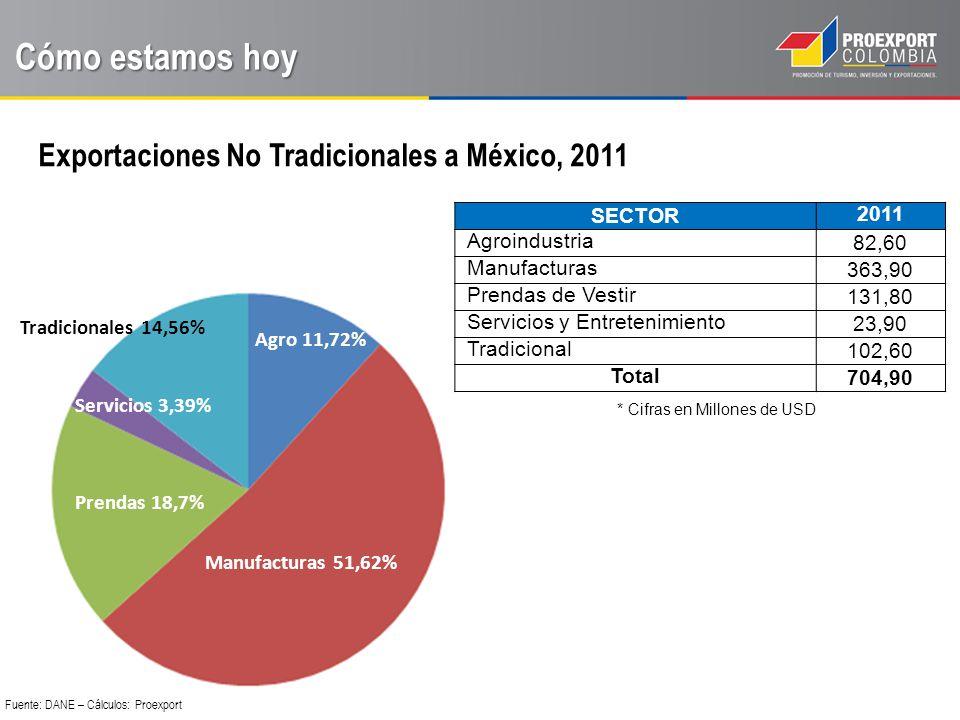 Principales 20 productos de Exportación de Colombia a México Cómo estamos hoy Fuente: DANE – Cálculos: Proexport PRODUCTO/ SECTOR FOB US$VARIACION 20112011/2010 CONFECCIONES76,115,20% TEXTILES39,27,90% TOTAL PRENDAS DE VESTIR115,3 COSMETICOS Y PRODUCTOS DE ASEO58,472,80% PLASTICO EN FORMAS PRIMARIAS45,454,00% PRODUCTOS FARMACEUTICOS32,46,80% LLANTAS Y NEUMATICOS27,9136,50% PLASTICO26,596,30% PRODUCTOS DIVERSOS DE LAS INDUSTRIAS QUIMICAS.21,9-6,40% MAQUINARIA INDUSTRIAL17,4104,80% ARTICULOS DEL HOGAR14,738,10% PRODUCTOS QUIMICOS ORGANICOS12,815,60% HERRAMIENTAS9,816,50% MINERALES METALICOS8,236,00% TOTAL MANUFACTURAS275,4 AZUCARES Y MIELES41,935,00% ACEITES Y GRASAS17,9-57,20% DERIVADOS DEL CAFE13,839,60% TOTAL AGROINDUSTRIA73,6 EDITORIAL168,00% OTROS PAPELES Y CARTONES7,969,30% TOTAL SERVICIOS23,9 PETROLEO Y SUS DERIVADOS33,5-10,00% CARBON65,6-36,10% TOTAL TRADICIONALES99,1 SUB TOTAL 587,3 (83,3%) TOTAL GENERAL704,910,50%