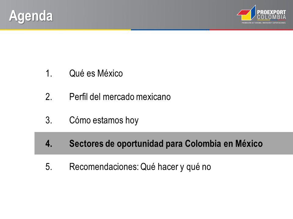 Sectores de oportunidad México es un país con un gran volumen de importaciones cercano a los 390,5 mil millones de dólares al año.