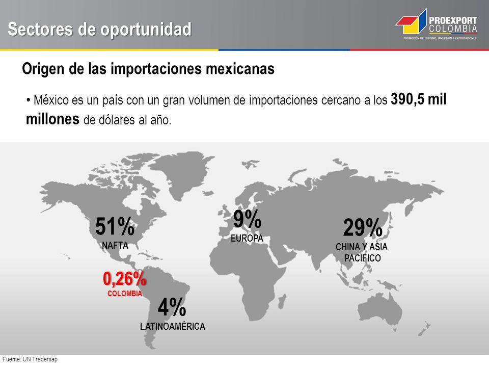 Sectores de oportunidad Modelo de identificación de oportunidades hacia México - Bienes Sectores Maduros para Colombia Sectores en los cuales las exportaciones colombianas a México son mayores a US$ 15 millones al año Sectores de Oportunidad Inmediata Aislando las importaciones de NAFTA y Asia Sectores cuyas importaciones en México son mayores a US$ 30 millones.