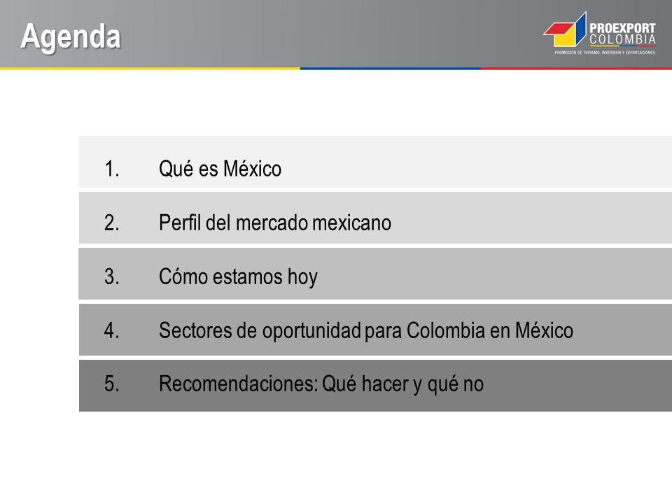 Qué es México México es: 14ª economía del mundo 4ª economía de América 2ª economía de América Latina, después de Brasil 115 millones de habitantes PIB per cápita de US$ 17.690 Fuente: FMI – Economist Intelligence Unitt EIU